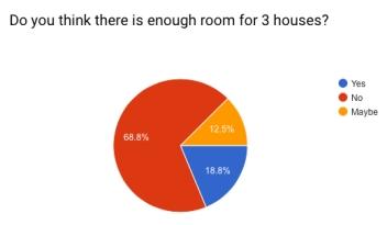 Survey result 1