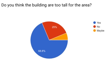 Survey result 2